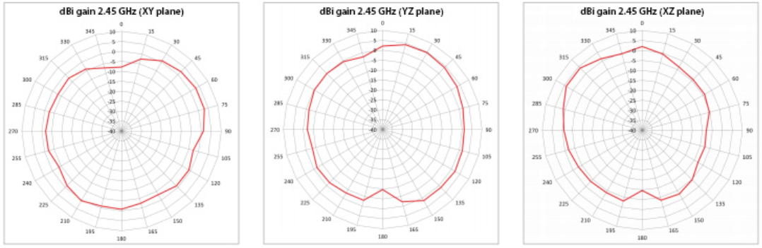 Radiation Pattern for 2.4GHz Antenna