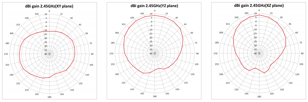Radiation Pattern for 2GHz Antenna 1