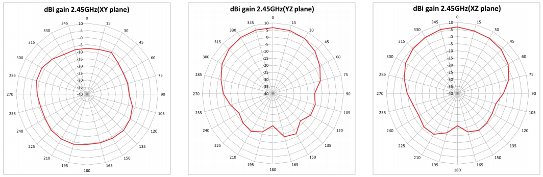 Radiation Pattern for 2GHz Antenna 2