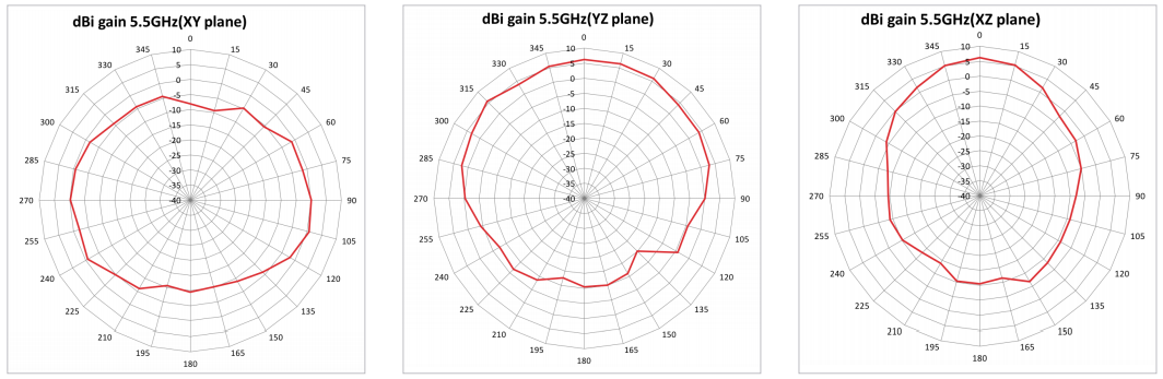 Radiation Pattern for 5GHz Antenna 1