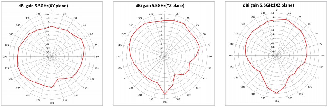 Radiation Pattern for 5GHz Antenna 2