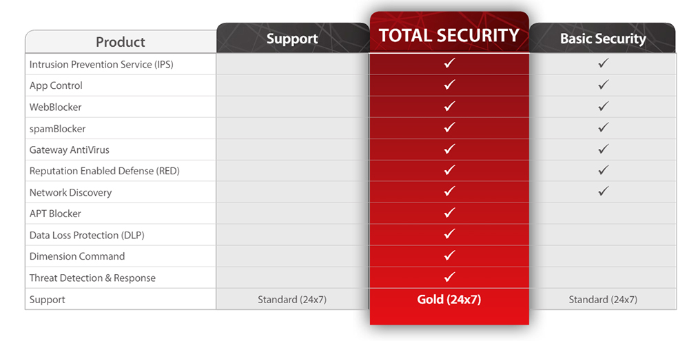 WatchGuard Total Security