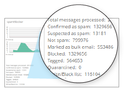 Spam Blocker 4