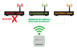 Wireless Intrusion Prevention System (WIPS) 1