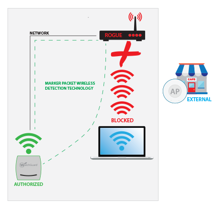 Wireless Intrusion Prevention System (WIPS) 4