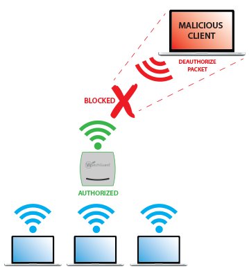 Wireless Intrusion Prevention System (WIPS) 6